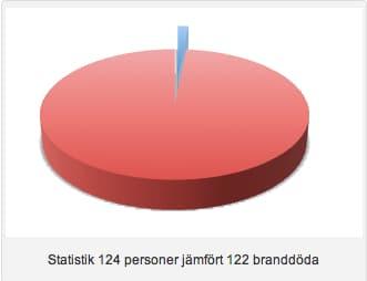 Statistik för bränder