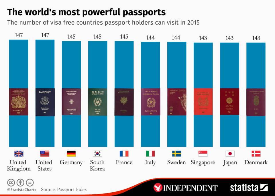Passet är nyckeln till fritt resande