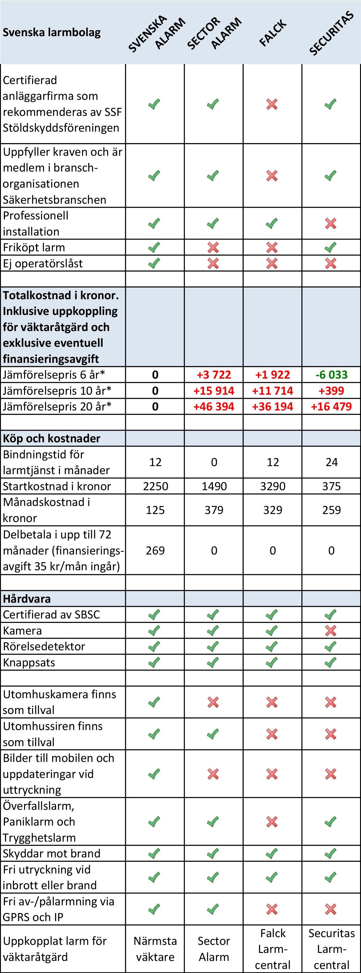 hemlarm test 2016