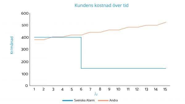 Svenska Alarm är det billigaste hemlarmet